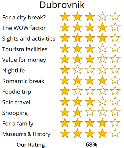 dubrovnik holiday trip review score