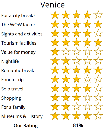Venice holiday trip review score