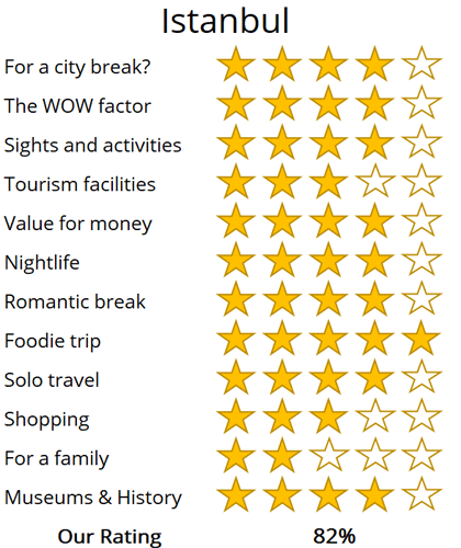 Istanbul holiday trip review score