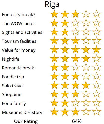 Riga holiday trip review score